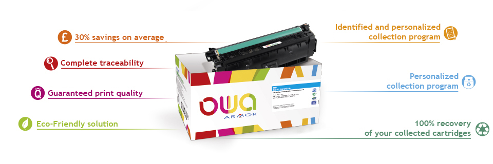 Toners & Remanufactured Cartridges